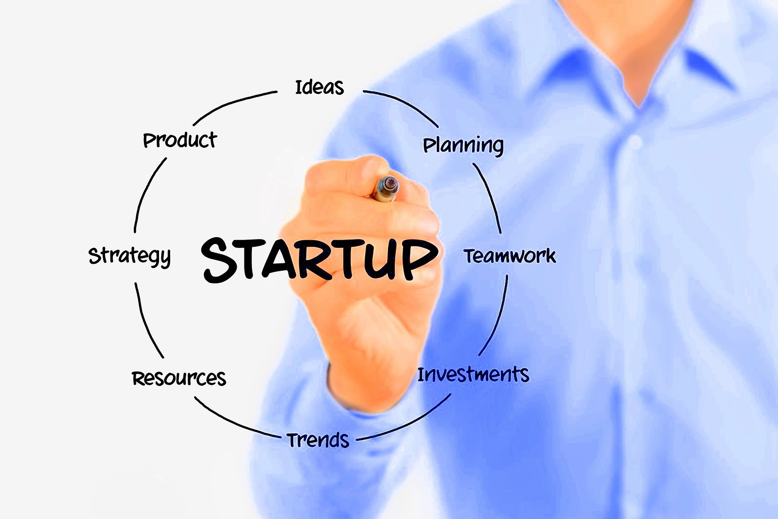 How to leverage startup ideas inside corporations – Part 1 – IDEATION