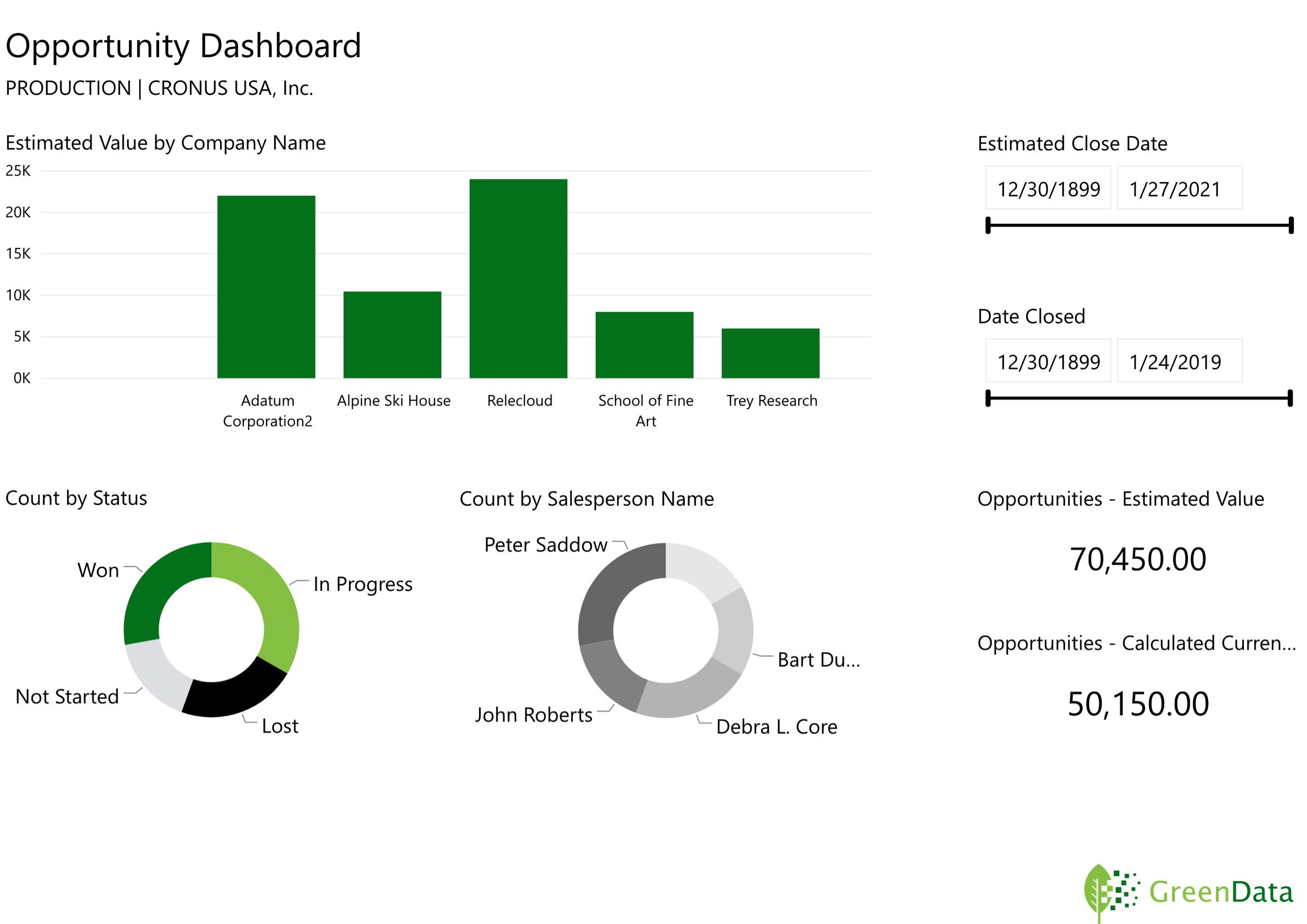 GreenData.io | Microsoft Dynamics 365 Opportunity Dashboard