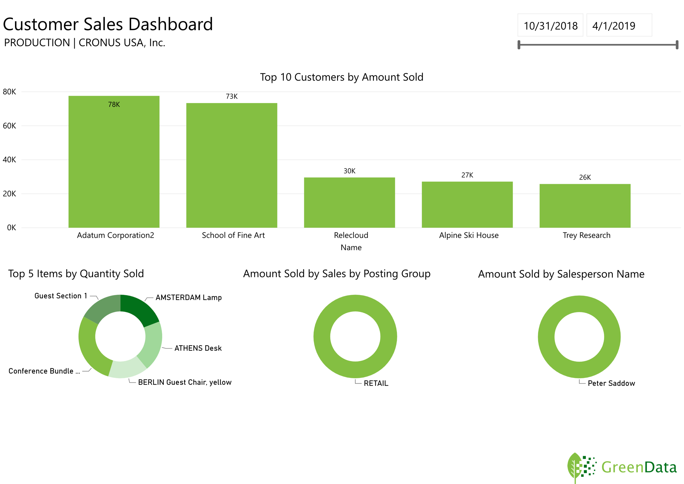 GreenData.io | Microsoft Dynamics 365 Customer Sales Dashboard